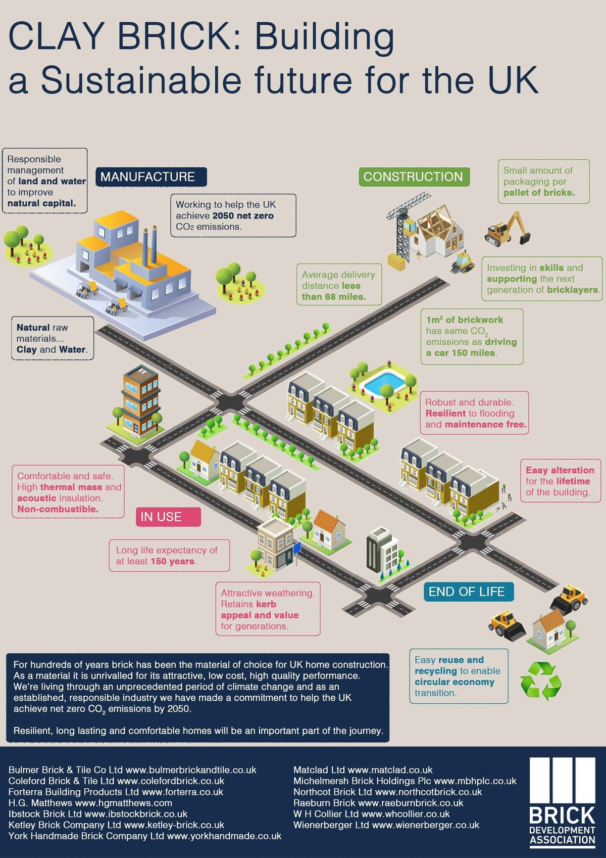 BDA sustainability infographic